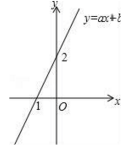 2015学年八年级(初二)数学第二学期期末试题(人教版)