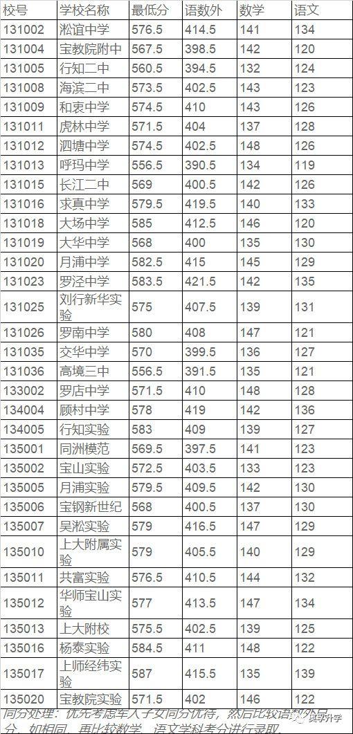 上海高中排名_上海地铁站拥挤排名
